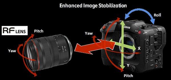 Canon EOS C70 - Kiểm soát chống rung phối hợp