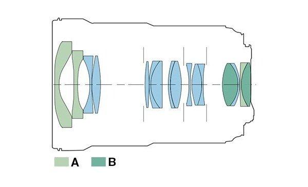 Cấu trúc quang học ống kính Canon EF 16-35mm f/2.8L III USM
