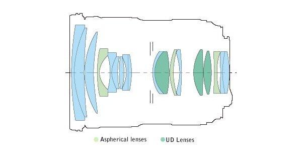 Cấu trúc quang học Canon EF 24-70mm f/2.8L II USM