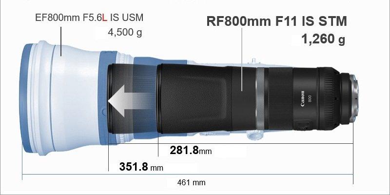 Ống kính Canon RF 800mm f11 IS STM - Kích thước nhỏ gọn