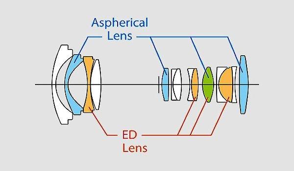 Fujifilm XF 10-24mm f4 R OIS - Cấu trúc quang học