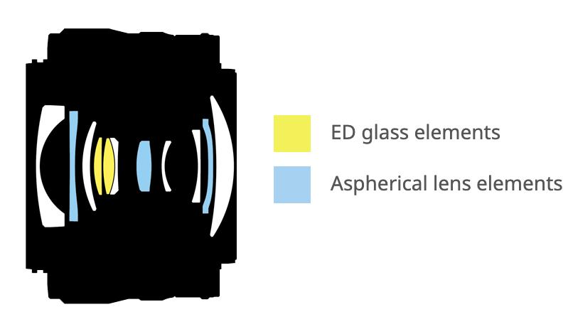 Thiết kế quang học Ống kính Nikon Z 24-50mm f4-63