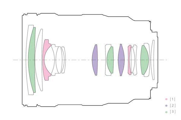 Ống kính Sony E 16-55mm f/2.8 G- cấu tạo quang học