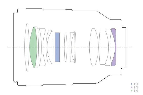 Cấu tạo thấu kính của sony fe 100mm f2.8 STF GM OSS