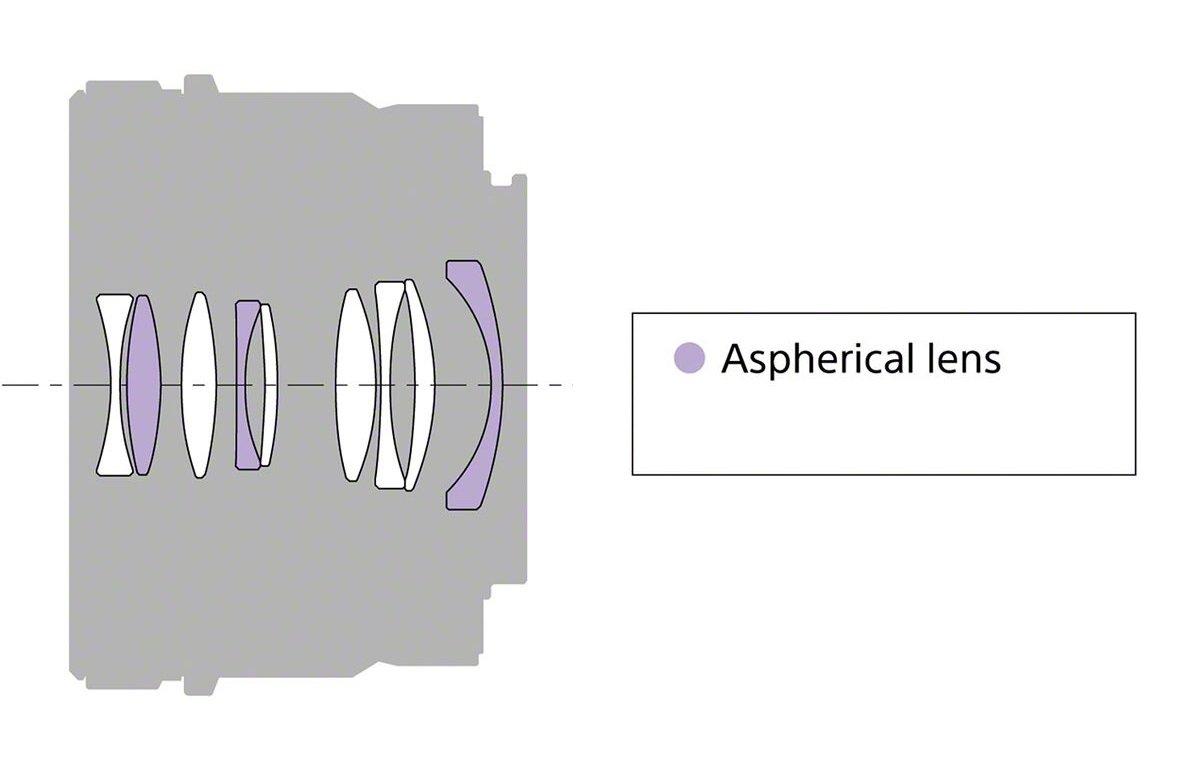 Sony FE 40mm f2.5 G - Cấu trúc quang học hiện đại